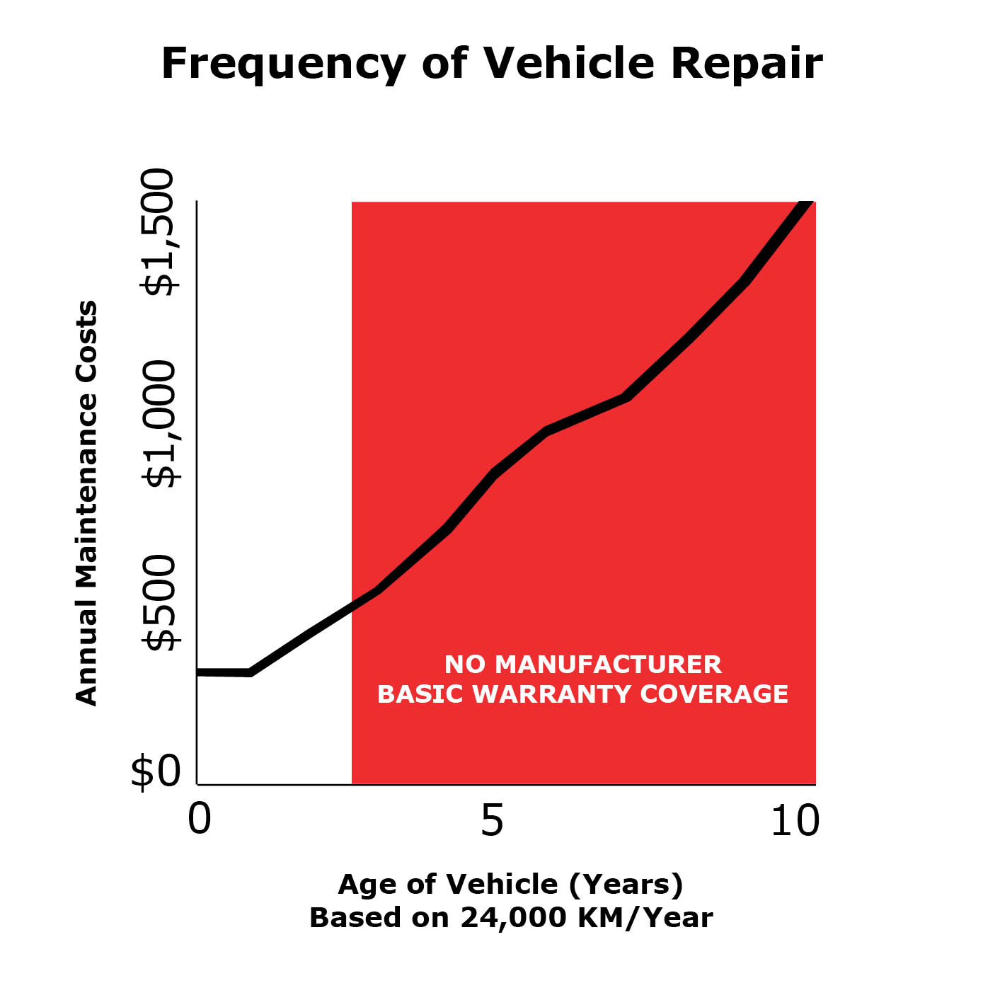Frequency Of Vehicle Repair Information Graph